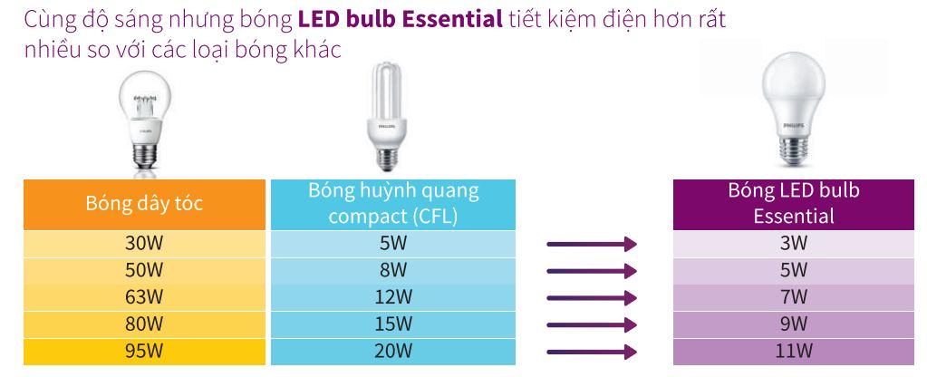 Den led tiet kiem dien - Tìm hiểu đèn Led tiết kiệm điện năng là gì?