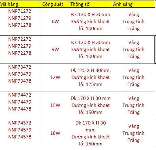 Thông số kỷ thuật đèn âm trần panasonic